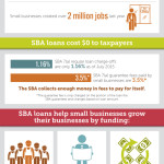 Get to Know the SBA: A SmartBiz Infographic