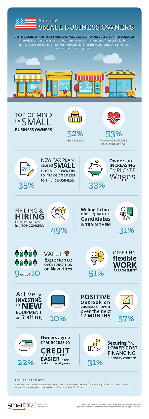 //resources.smartbizloans.com/wp-content/uploads/SmartBiz-Small-Business-Survey-Infographic-Jun18-RGB-blog.jpg