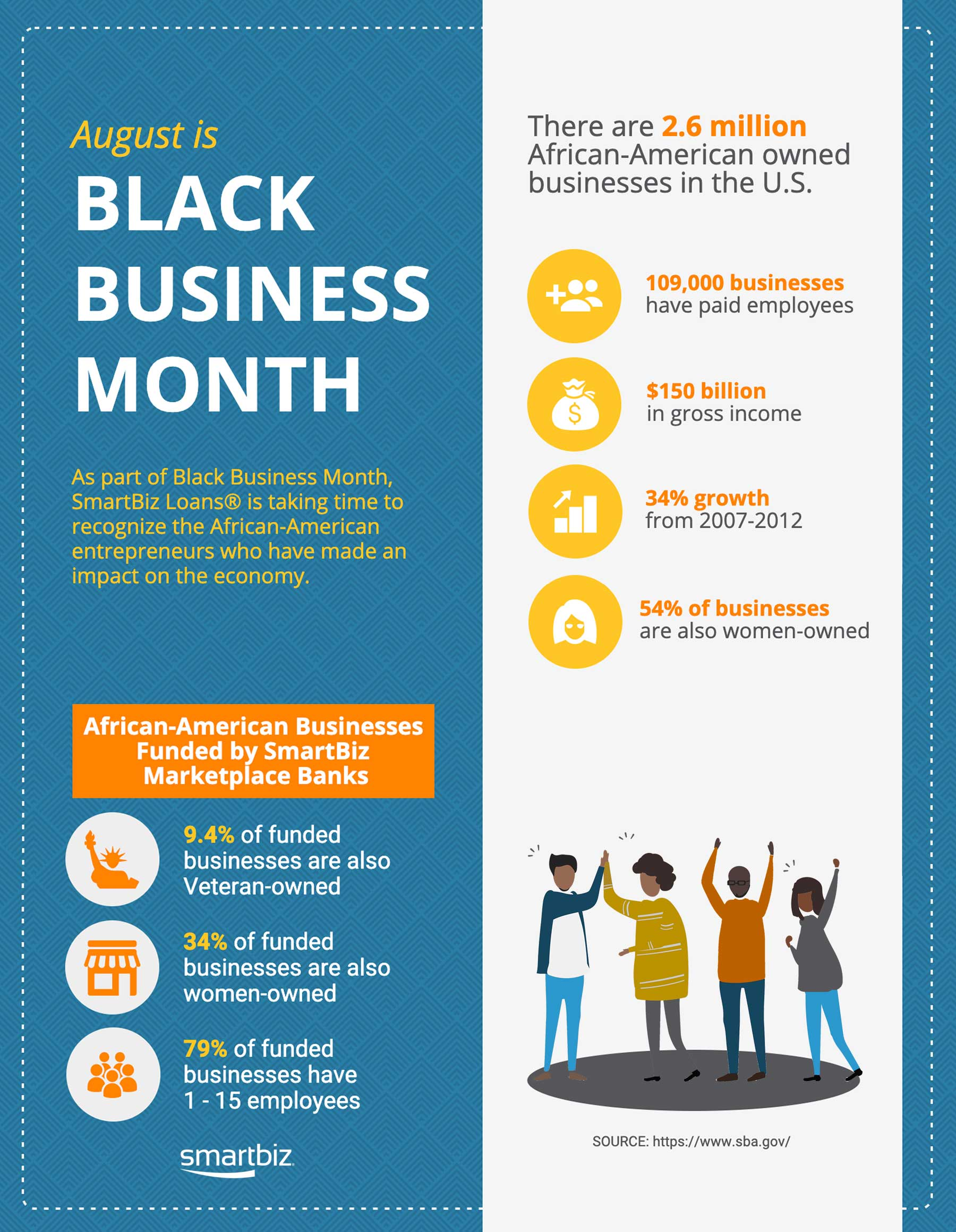 //resources.smartbizloans.com/wp-content/uploads/black-business-month-infographic.jpg