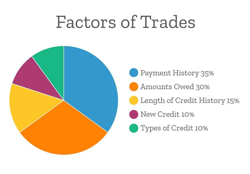 //resources.smartbizloans.com/wp-content/uploads/factors-of-trades.png