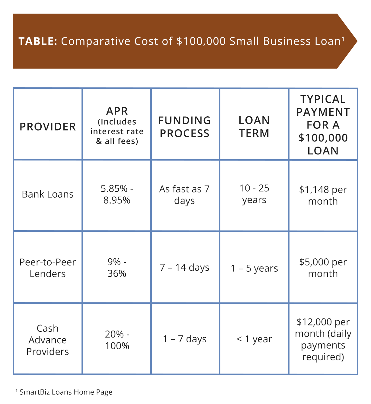 Loan Payment Table