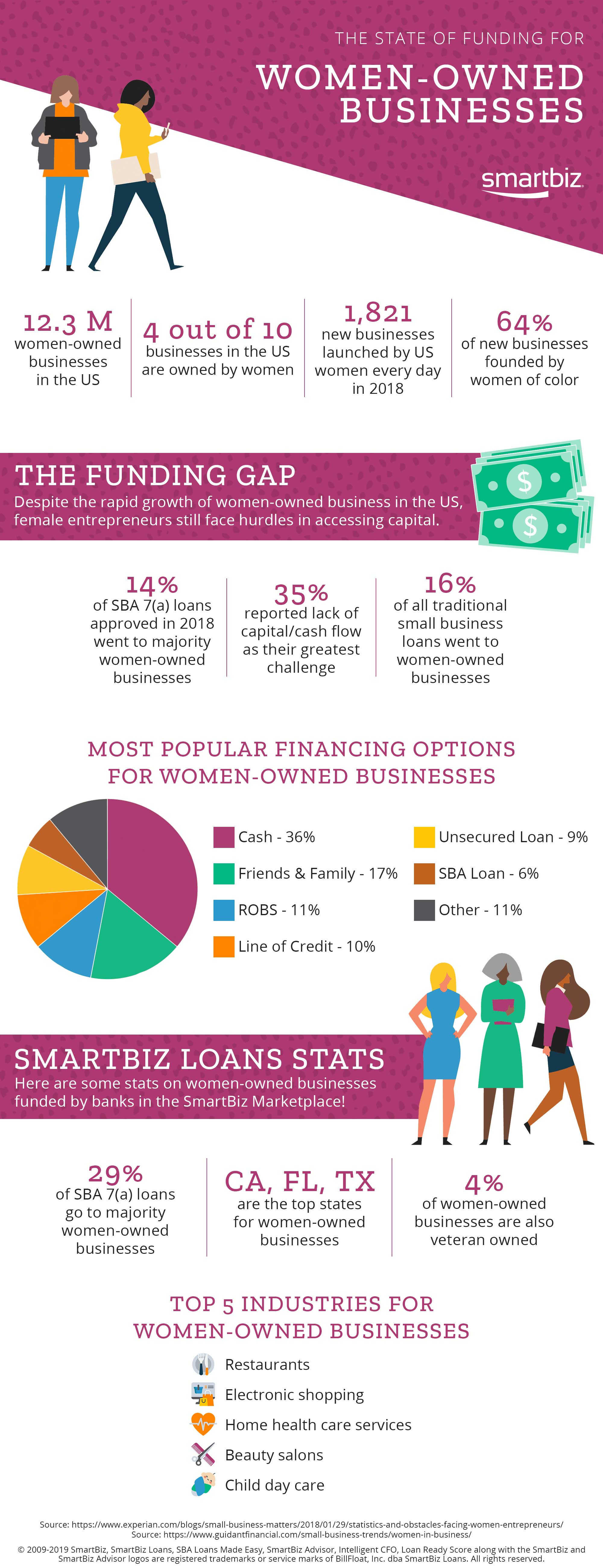 //resources.smartbizloans.com/wp-content/uploads/wbm-infographic-final.jpg